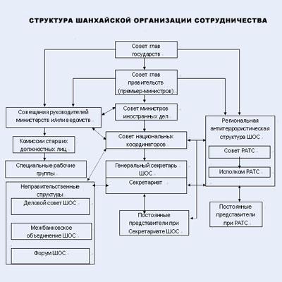 Организационная структура Шанхайской организации сотрудничества.